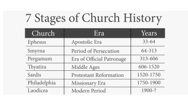 7-Stages-of-Church-History-REVS06S33