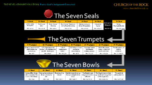 Revelation-Revolution-PT2-slide-1_overview-of-sevens3